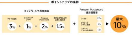 Amazonポイントアップ