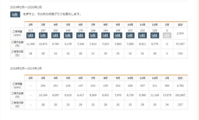 東北電力の電気代一覧表